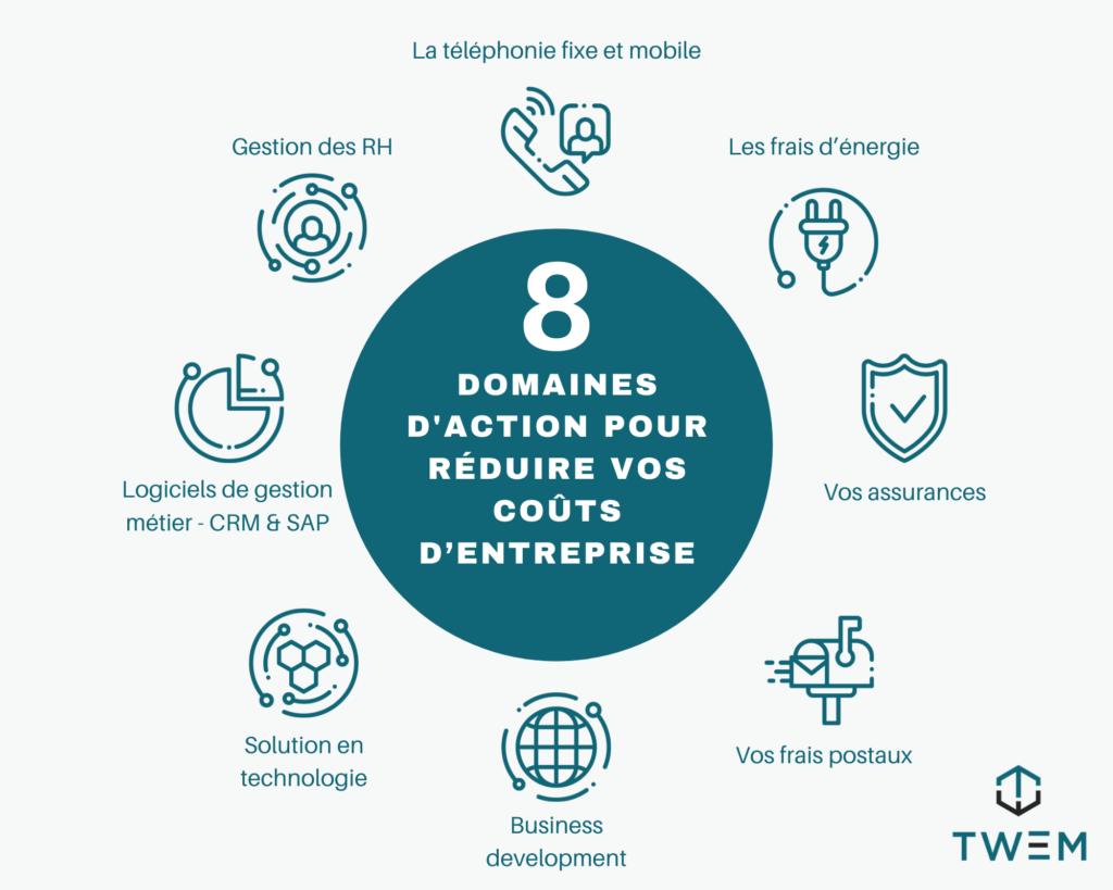 8 domaines d'action recommandés par Twem